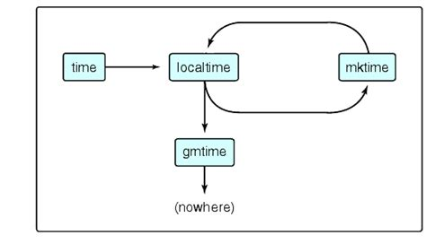 Time Functionality in the Standard C Library