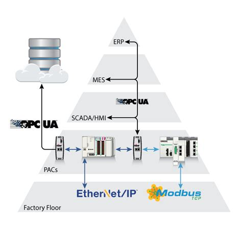 OPC UA for EtherNet/IP and Modbus TCP/IP / Landing Pages