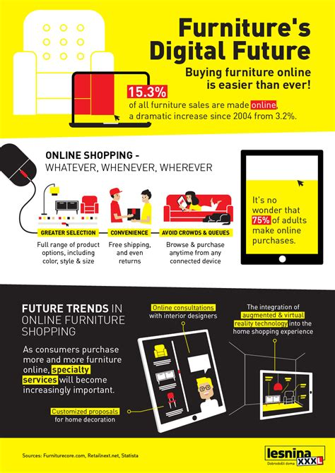 Chart: The Future of Furniture Shopping? It's All Online
