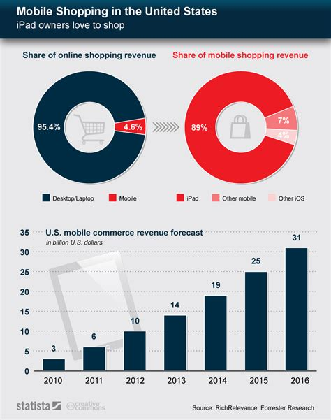 Chart: Mobile Shopping in the United States | Statista