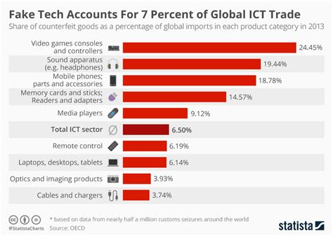 Chart: Fake Tech Accounts For 7 Percent of Global ICT