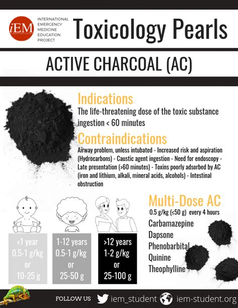 Toxicology Pearls - Active Charcoal - Infographic