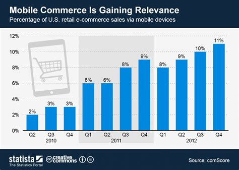 Chart: Mobile Commerce Is Gaining Relevance | Statista
